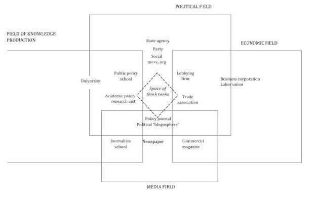 think-tanks-in-the-social-space
