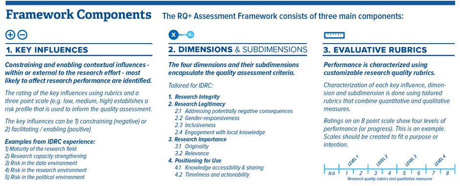 Main components of the RQ+ Assessment Framework, tailored for IDRC