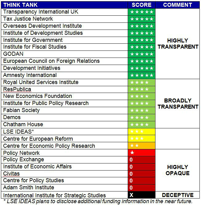 Transparify ratings for 27 British think tanks, taken from the report, 'Think Tanks in the UK 2017: Transparency, Lobbying and Fake News in Brexit Britain', and published with permission.