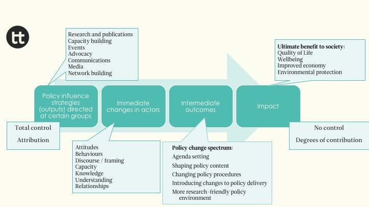 Figure 1 Generic results chain for policy influence projects. Source: OTT school course on MEL for policy influence